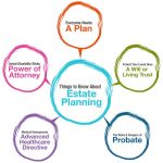 What Is Estate Planning? Six Good Reasons Everyone Should Have An Estate Plan In